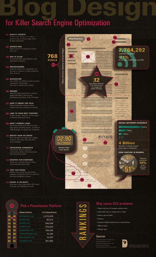 Infografia 14 consejos para tu blog