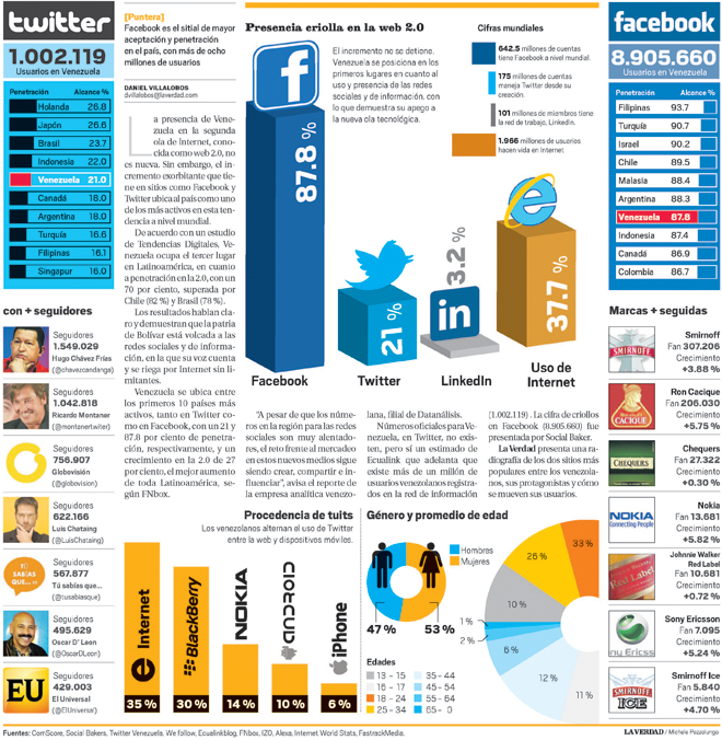 Infografia Twitter y Facebook en Venezuela