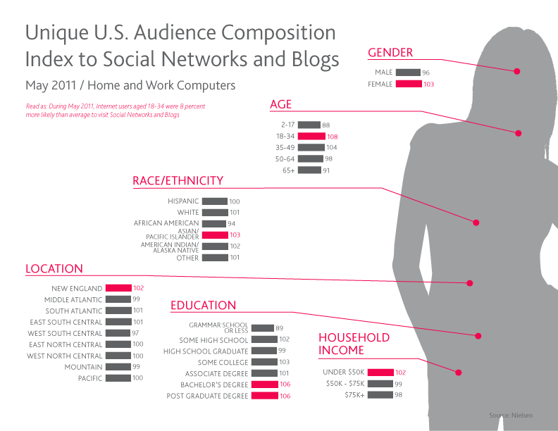 Infografía Influencia del Social Media