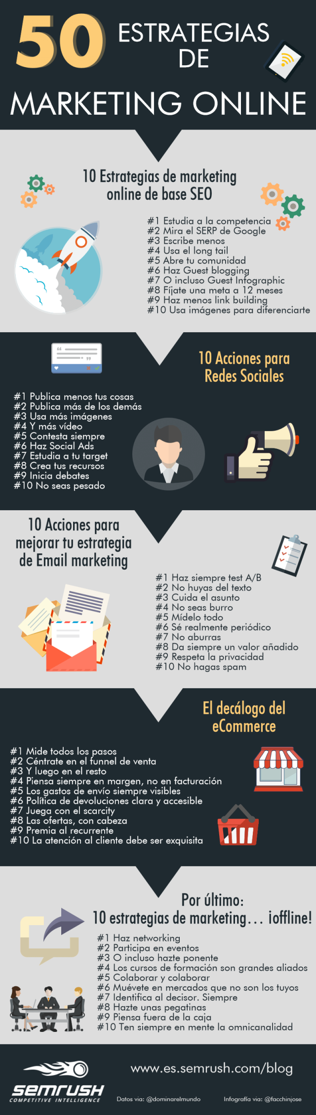50 estrategias de Marketing on Line