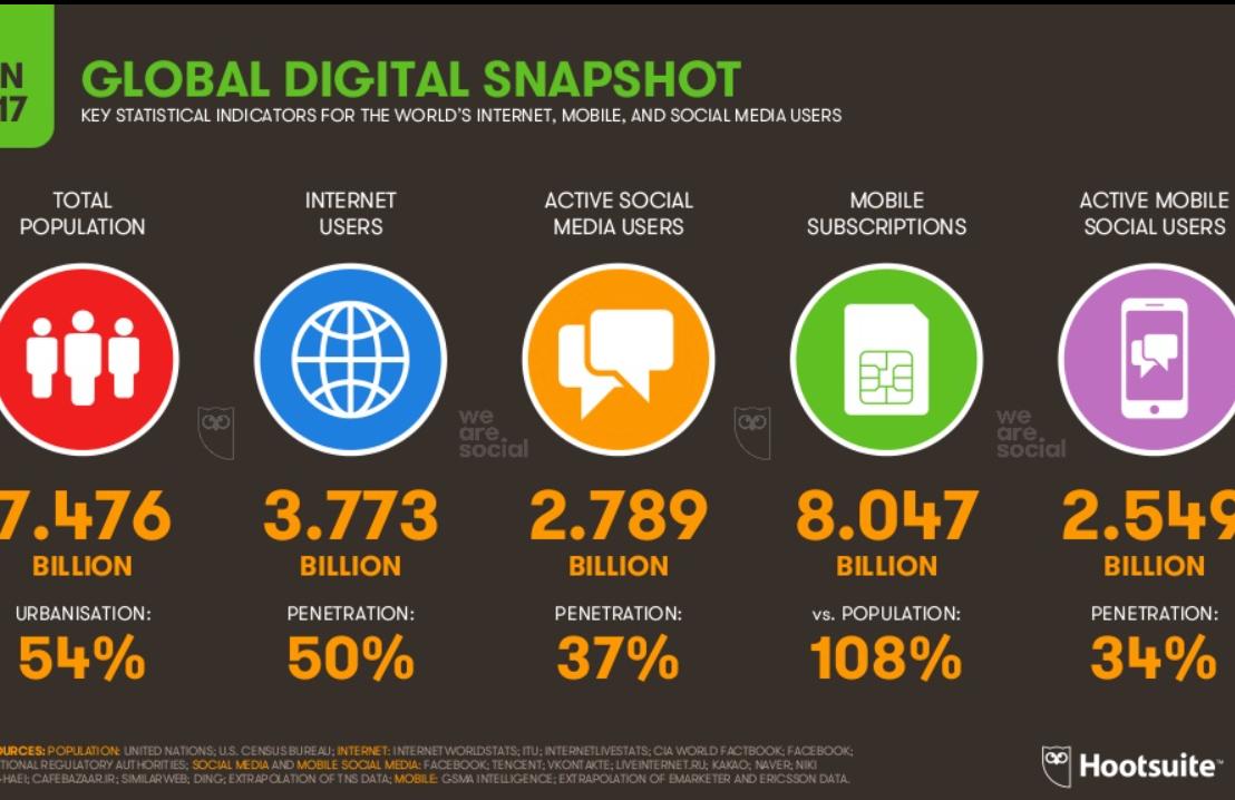 Resumen mundial de investigación en medios sociales2017.