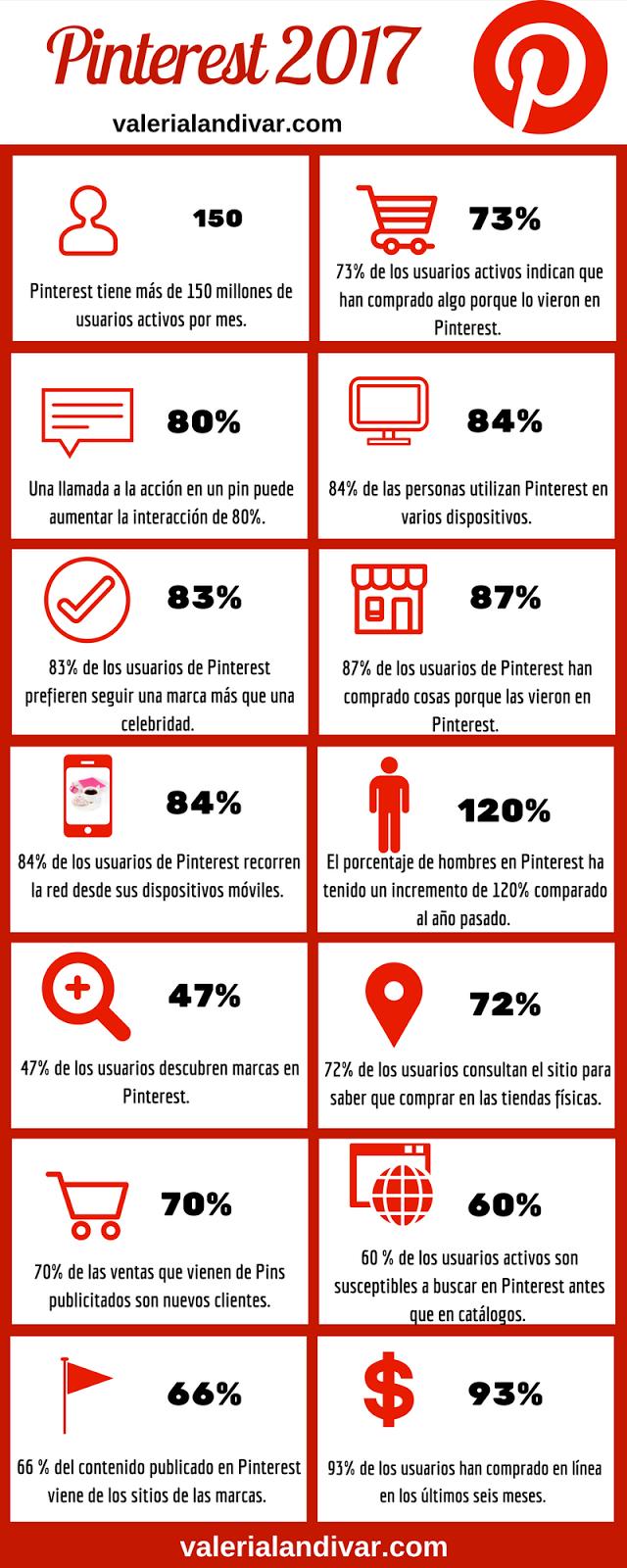 Datos clave sobre Pinterest