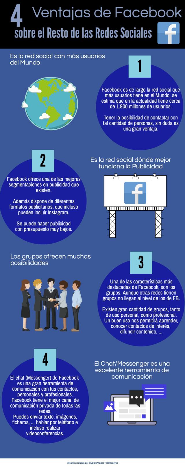 4 ventajas de Facebook sobre el resto de Redes Sociales