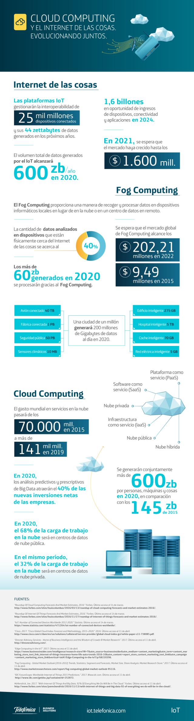 Cloud Computing e Internet de las Cosas de la mano
