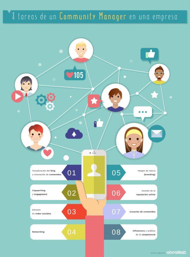 8 tareas de un Community Manager en una empresa