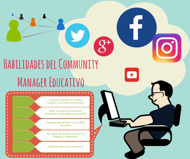 Habilidades del Community Manager Educativo.png