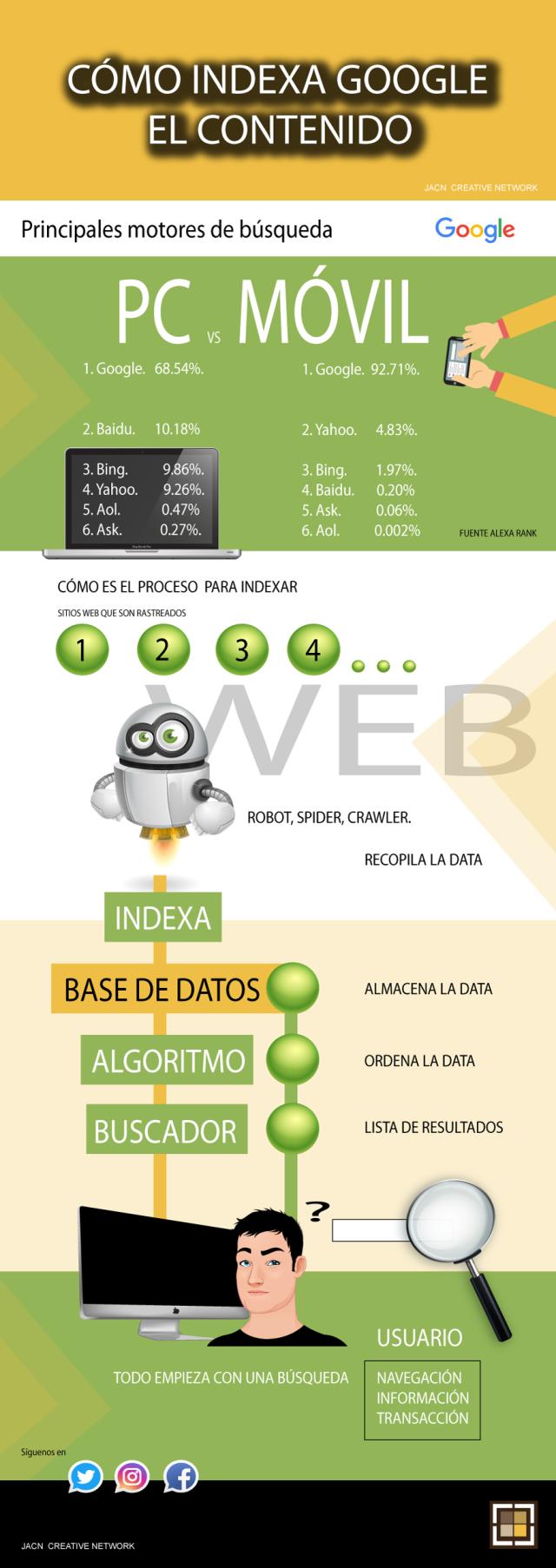 Cómo indexa Google el contenido