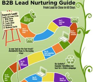 "Lee el post ""An Easy Way to Increase Your Profits: Use a Lead Nurturing Campaign"" by Noah Rickun"