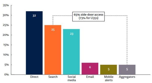 Informe reuters consumo de noticias redes sociales