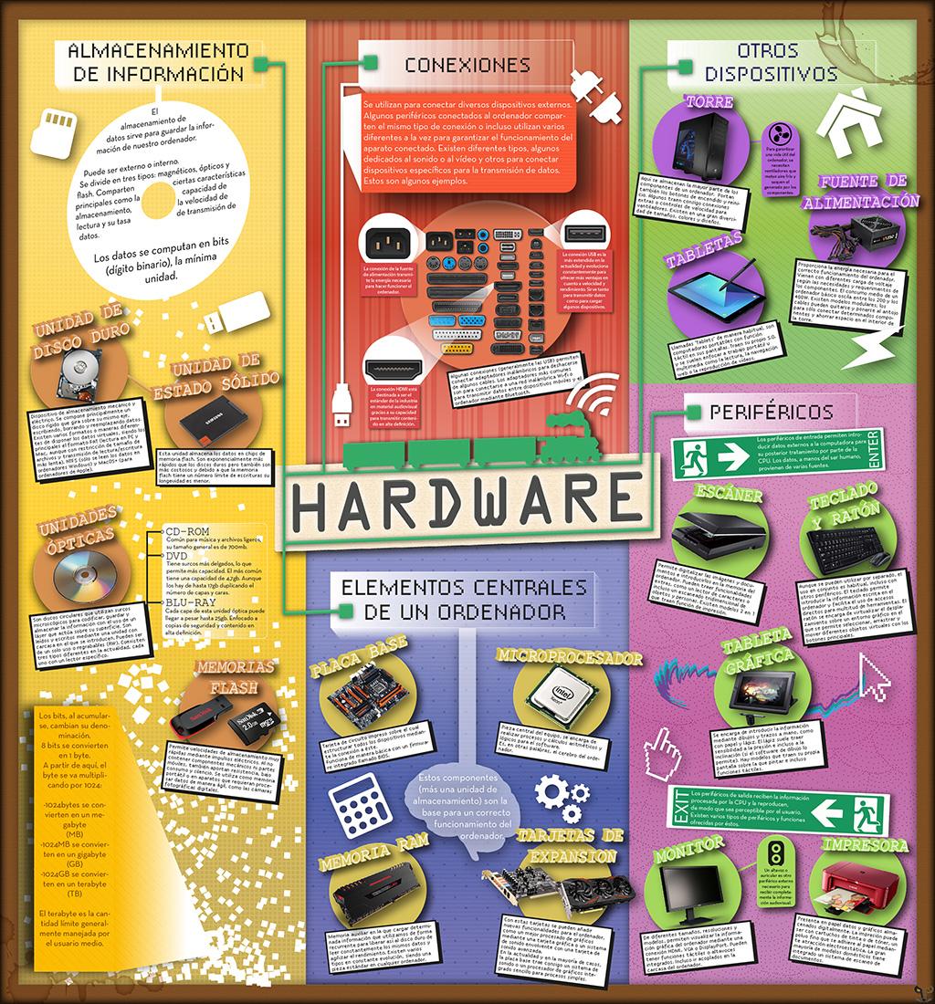 Infografia Hardware 17-18